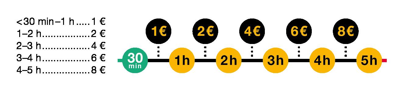 lisäajan hinnoittelu